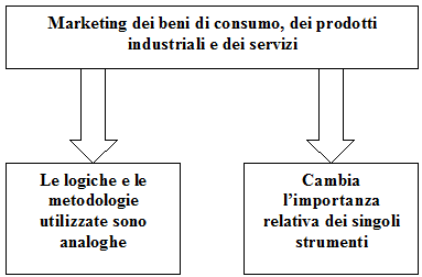 Tipologie di marketing