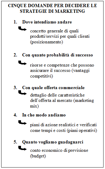 Decidere le strategie di marketing