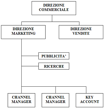 Channel Manager e Key Account
