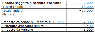 Ritenuta a titolo di acconto
