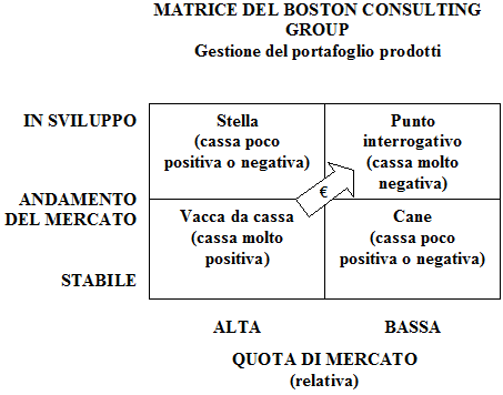 matrice del boston consulting group