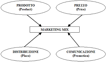 sia marketing mix Marketing mix of all brands swot analysis of brands sia faces numerous issues from low capacity and there is always demand fluctuations.